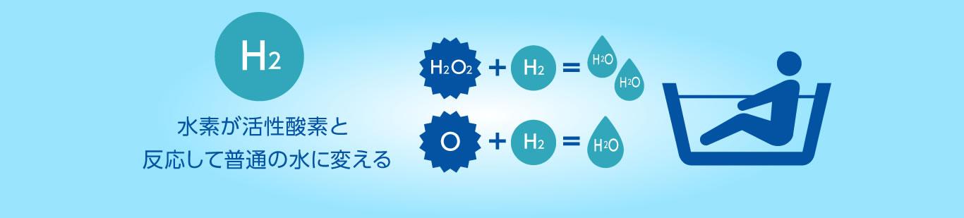 水素が活性酸素と反応して普通の水に変える
